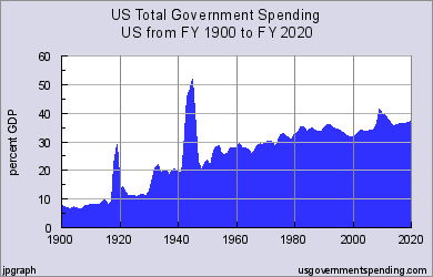 2016-10-28-us-spending-percent-of-gdp-history